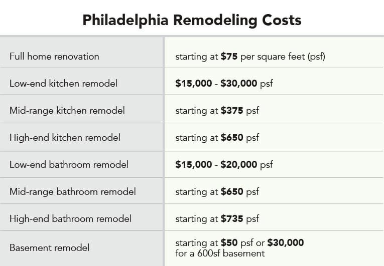 Philadelphia remodel costs